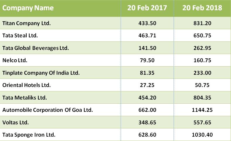 Happy 1 Work Anniversary N Chandra- Tata Group Stocks Rose 40-180 in Last One Year