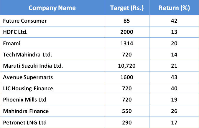 Top 10 Stocks to Buy in Upcoming Year