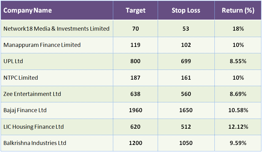 F&O Alert: Amazing April for Investors, 8 Stocks Can Give Upto 12% Return