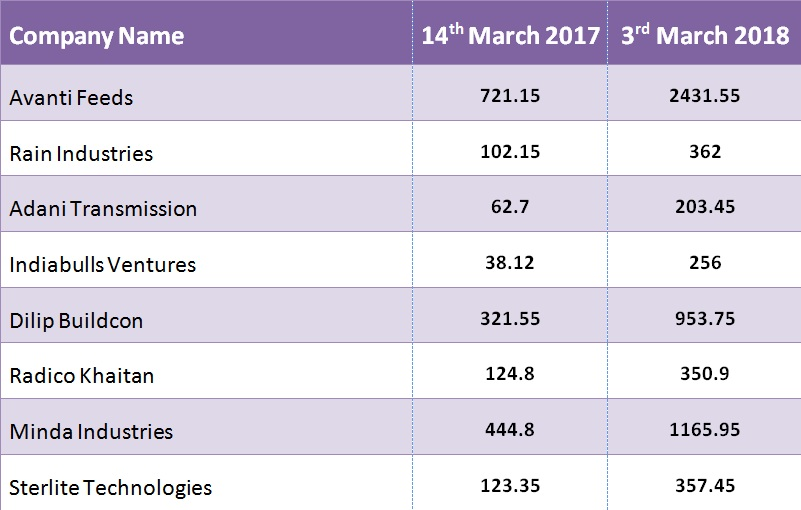 Top 10 Stocks Which Rose Up to 570% from Last Holi to This. Good for Investors Facebook