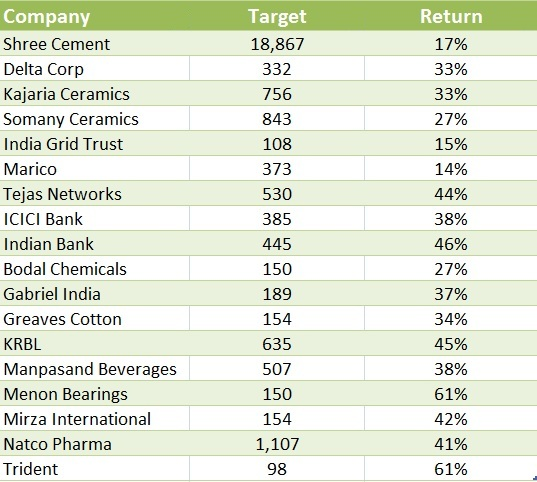 greaves cotton share