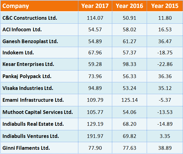 Top 12 Stocks Rose up to 190 in June Quarters in just 2-3 Years. Keep Eye on That