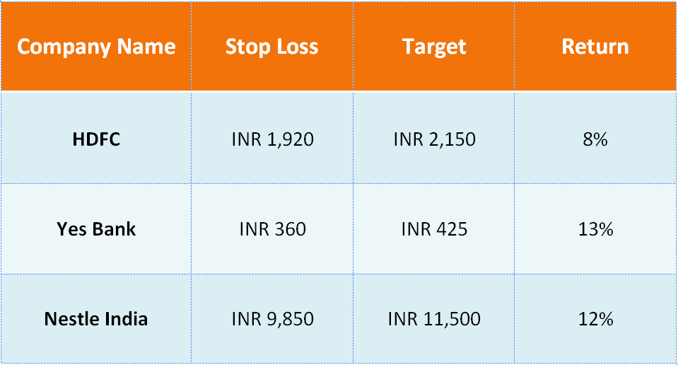 Nifty Crossed 11,000 Top 3 Stocks Could Give Up to 13% Return in Next Couple of Months